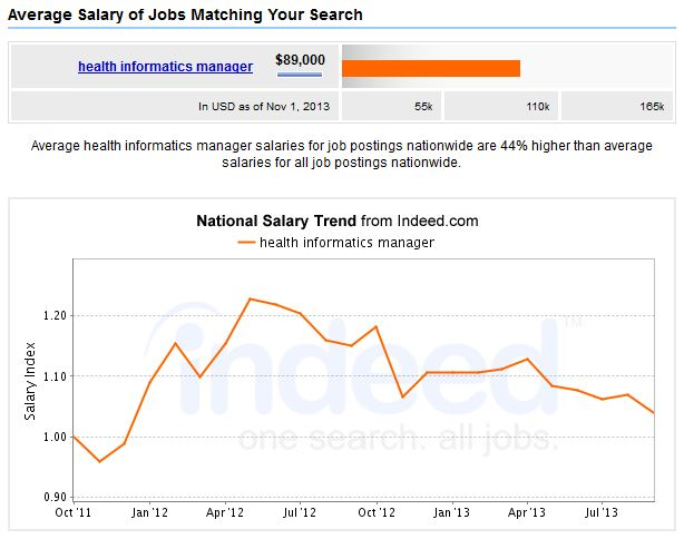 Health-Informatics-Manager-Salary