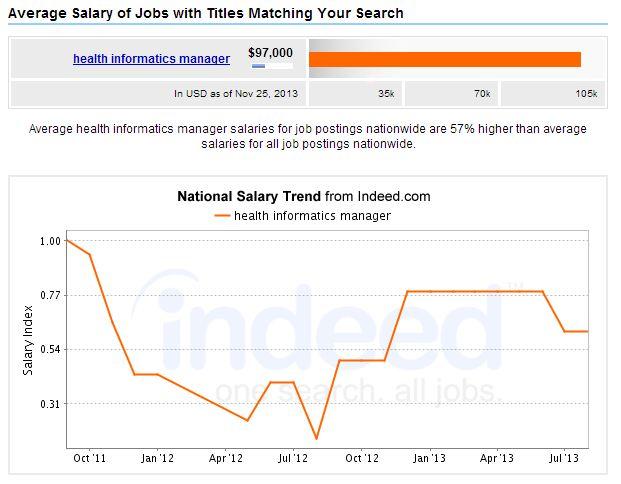 Health Informatics Manager Salary