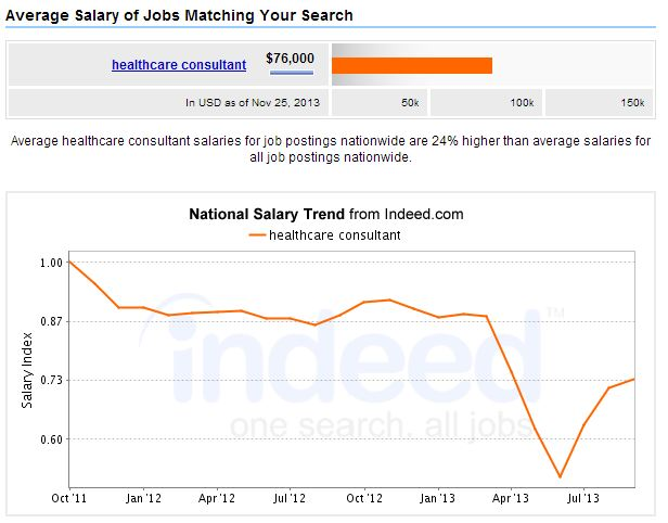 Healthcare-Consultant-Salary