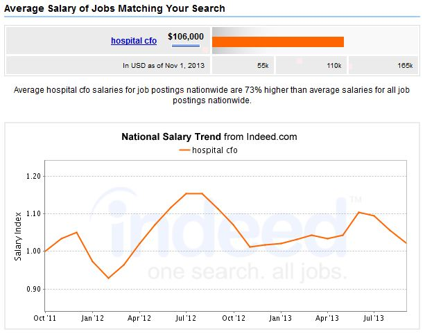 5 Top MBA Healthcare Management Careers Salary Outlook
