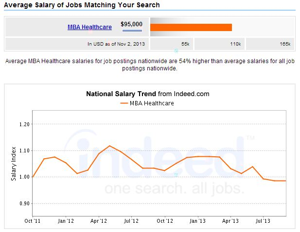MBA-Healthcare-Management-Salary