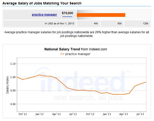 Medical Practice Manager Salary